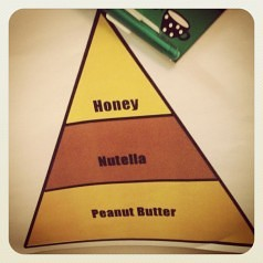 My personalized food pyramid